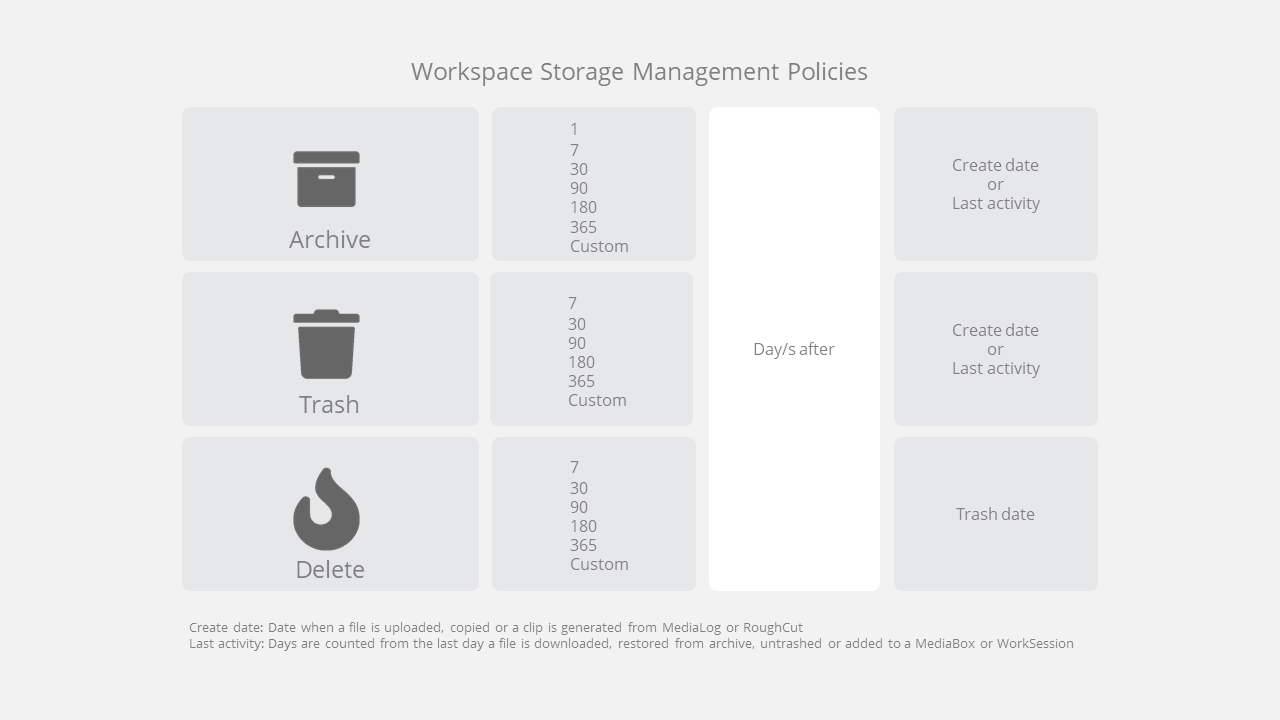Ci Workspace Storage Management Policy Options